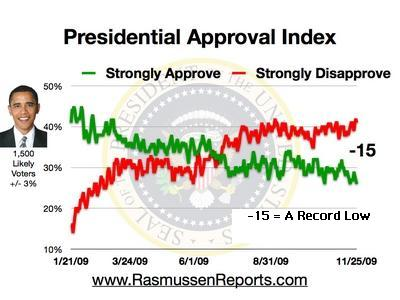 Presidential Poll Ratings Jan 21st to Nov 25th